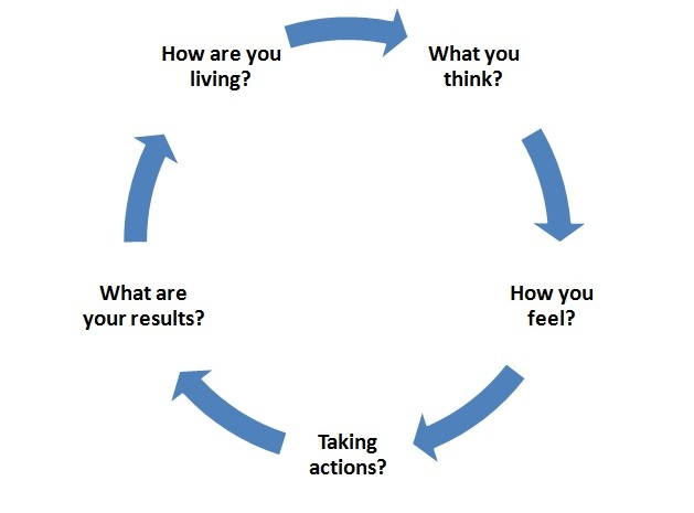 thought-cycle